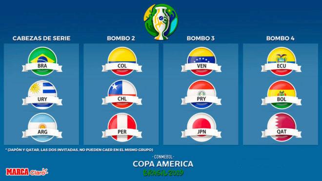 Sorteo Copa América 2019 en vivo, Argentina espera rivales