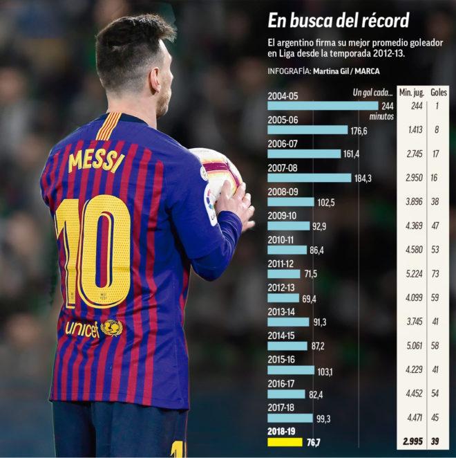 Los números de Leo Messi