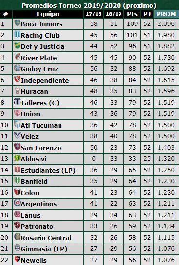 La tabla de promedios de la Superliga 2019/2020
