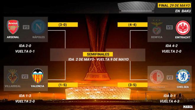 El cuadro de semifinales de la Europa League
