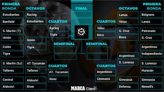 Copa de la Superliga: fixture, cruces y todas las claves de los...