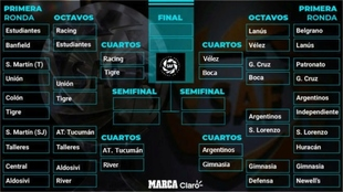 Copa de la Superliga: fixture, cruces y todas las claves de los...