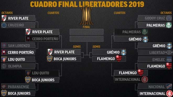 Así está el cuadro de la Copa Libertadores 2019: Gremio vs Flamengo...