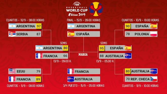 Así quedó el cuadro del Mundial de China 2019: Argentina y España...
