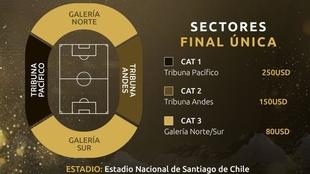 Santiago de Chile será la sede de la gran final única en la Copa...