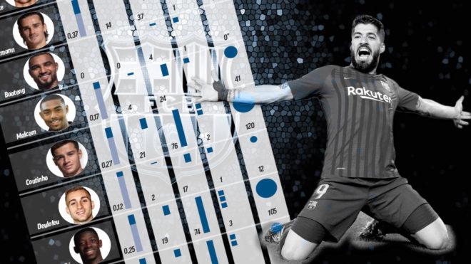 El precio para rodear a Messi y Luis Suárez en el Barça