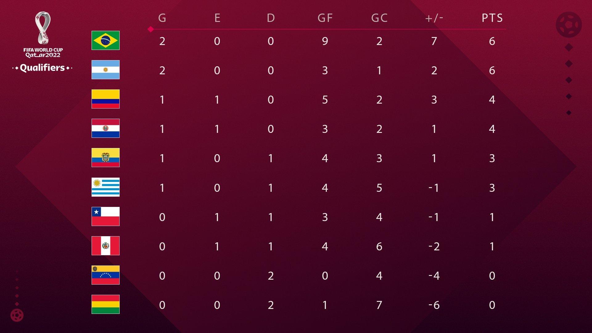 Eliminatorias Sudamericanas: Tabla de Posiciones de la Eliminatoria Conmebol  2020 hacia el Mundial de Qatar 2022   MARCA Claro Argentina