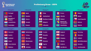 Así quedan los grupos para el Mundial de Qatar 2022.