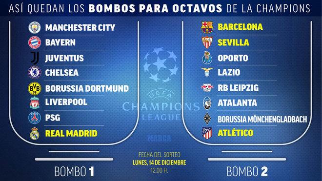 ¿Qué equipos clasificaron en la Champions League?