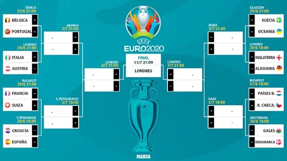 Cuadro final de la Eurocopa 2021: Cruces confirmados, fechas de todos los partidos