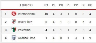 River Plate vs Alianza Lima, en vivo por la cuarta jornada ...